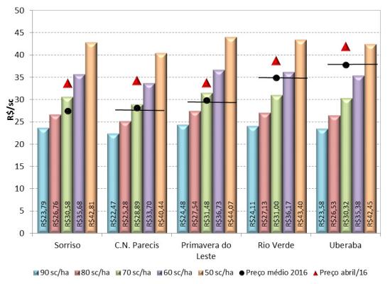 Cepea - Comparação do preço de nivelamento para cobrir o COE dos cenários de produtividade com os preços médios regionais para 2016 e para o mês de abril/16 nas praças do Cerrado.