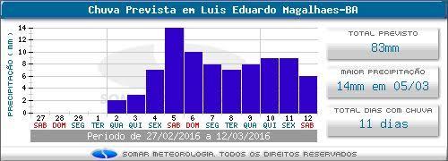 Previsão de Chuvas para Luís Eduardo Magalhães - Somar Meteorologia