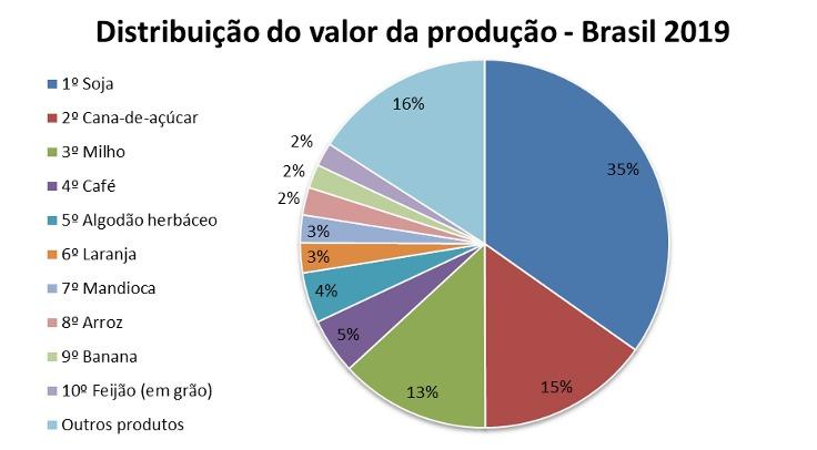 mapa valor produção agrícola
