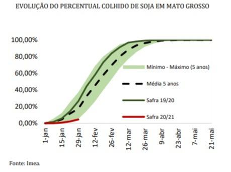 Colheita soja 2020/21 em MT - Fonte: Imea