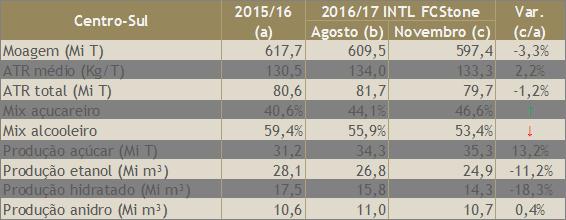 Estimativa de Safra de Cana-de-Açúcar  Centro-Sul 2016/17