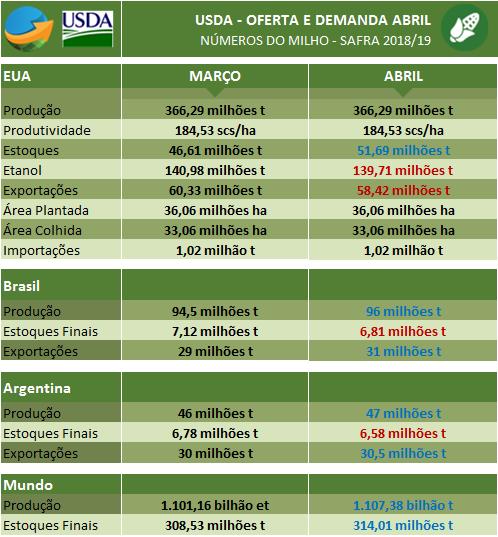 Milho USDA Abril