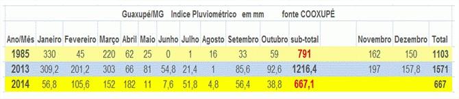 Marco Antônio Jacob - Tabela 2