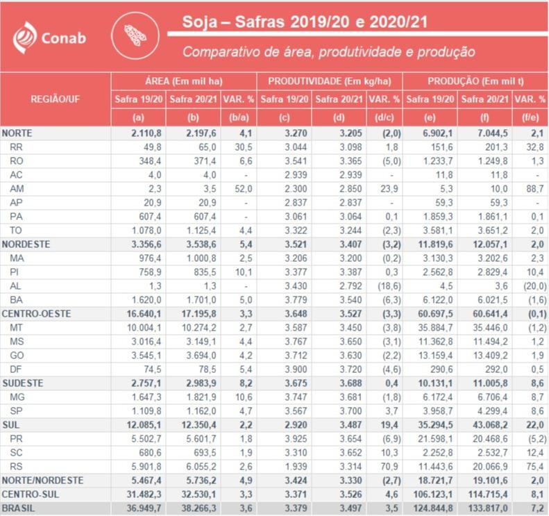 Dados da safra 2020/21 de soja do Brasil - Fonte: Conab