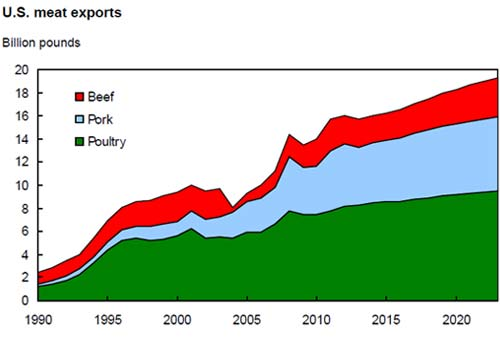 us-meat-exports