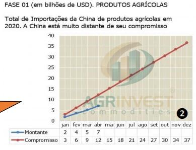 Gráficos comércio EUA x China - Agrinvest
