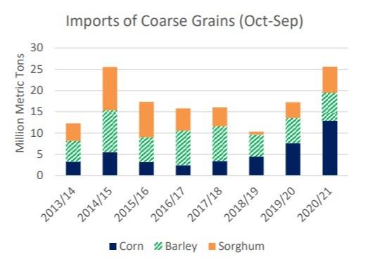Importação de grãos China