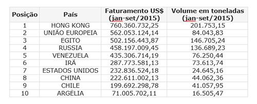 Exportações Carne Bovina Acumulado de Janeiro a Setembro 2015 - Tabela de Países