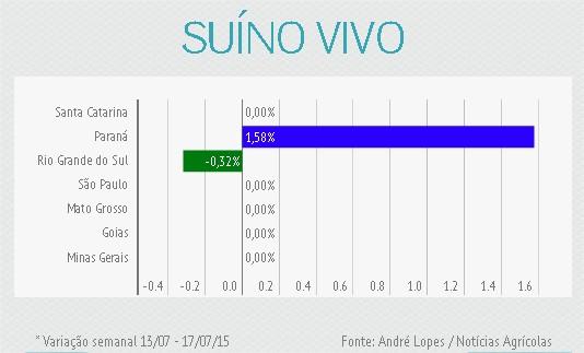Variação Semanal Suíno Vivo - 17/07/15
