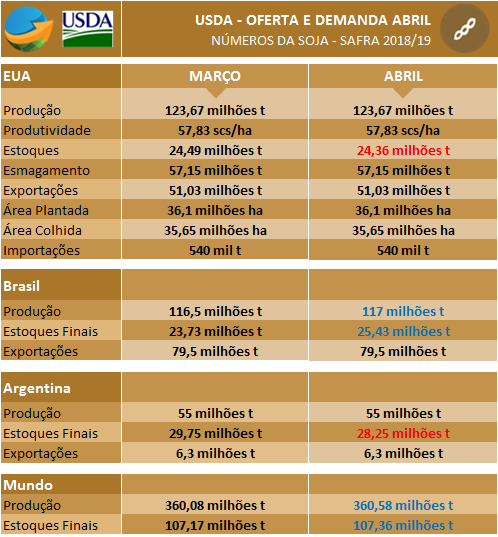 Soja USDA Abril