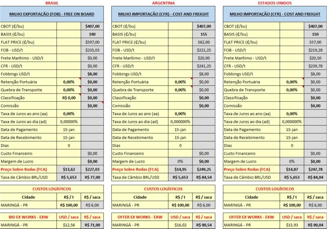 Importações de Milho - Cálculos Agrinvest