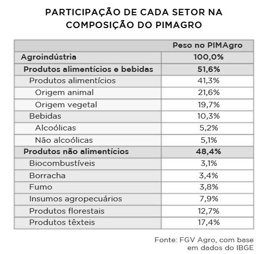 tabela 2 agroanalysis maio 6