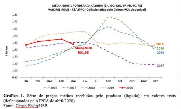 leite abril cepea média ponderada líquida