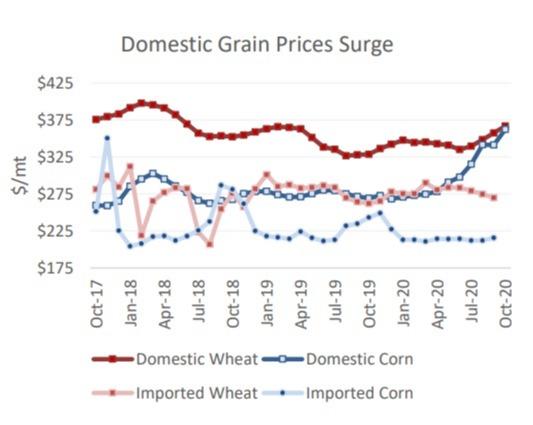 Preços milho na China