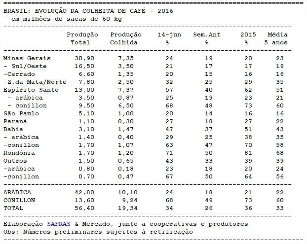 Andamento colheita no Brasil