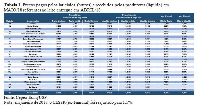 Tabela 1 - Leite Cepea