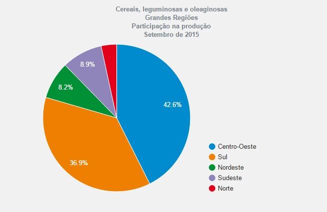 Tabela Levantamento de Safra IBGE Outubro 2015