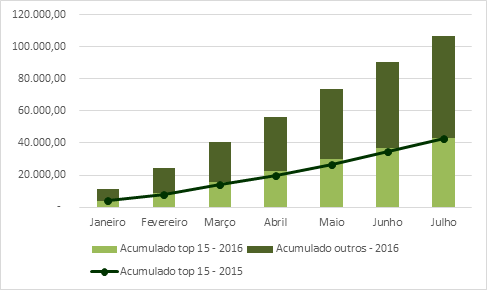 CNA - Exportações acumuladas  2015 e 2016