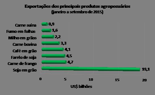 cna - exportações