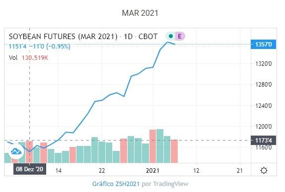 Gráfico soja contrato março - Janeiro 2021