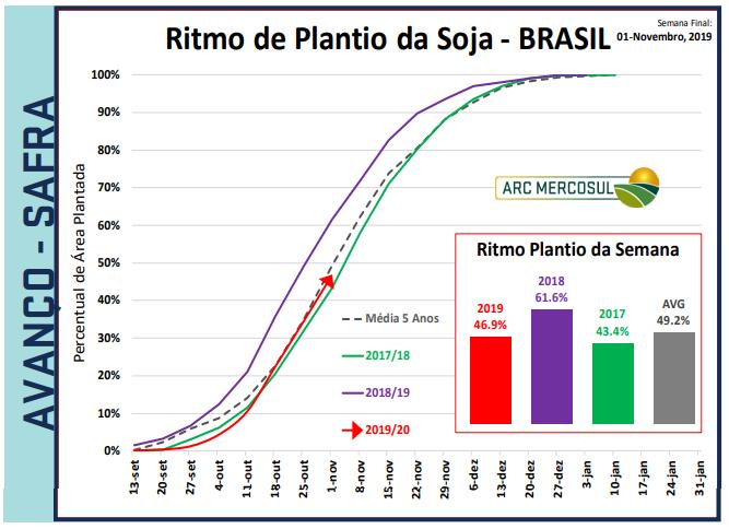 Plantio da soja - ARC Mercosul