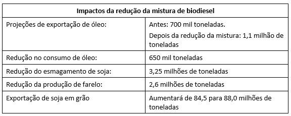 Tabela Abiove - Redução na mistura do biodiesel