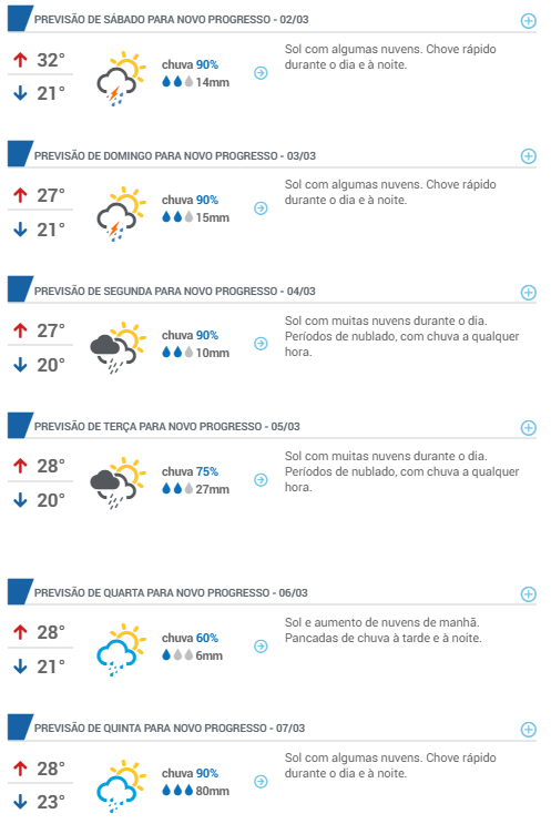 Previsão do tempo para os próximos 9 dias em Novo Progresso (PA) - Fonte: Climatempo