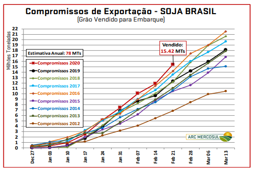 Soja - Compromisso de exportações