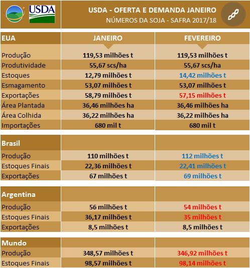 USDA - Soja Fevereiro