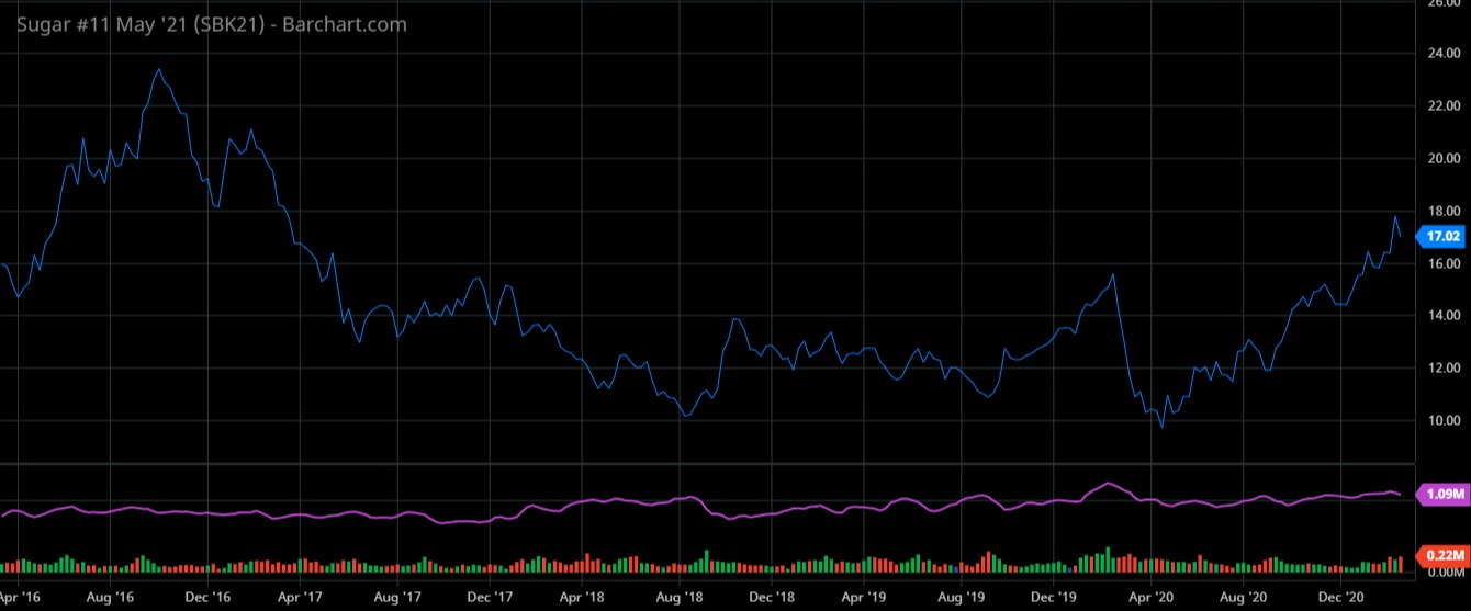 Oscilação do principal vencimento do açúcar na Bolsa de Nova York nos últimos cinco anos - Imagem: Barchart