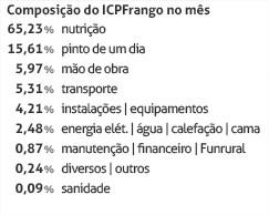 ICPFrango - Junho/2015 - Composição do Mês