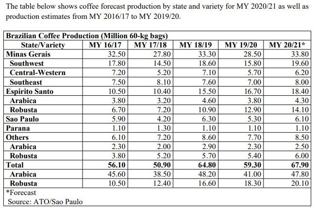 Tabela USDA - Café - 28/05