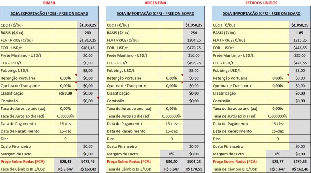 Importações de Soja - Cálculos Agrinvest