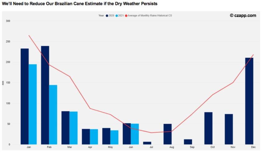 Chuvas no Centro-Sul do Brasil em 2020, 2021 e média histórica mensal - Fonte: Czarnikow