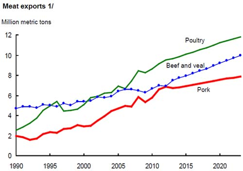 meat-exports