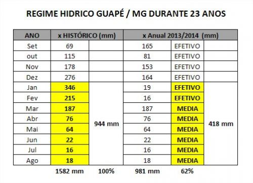 Regime Hídrico - Guapé