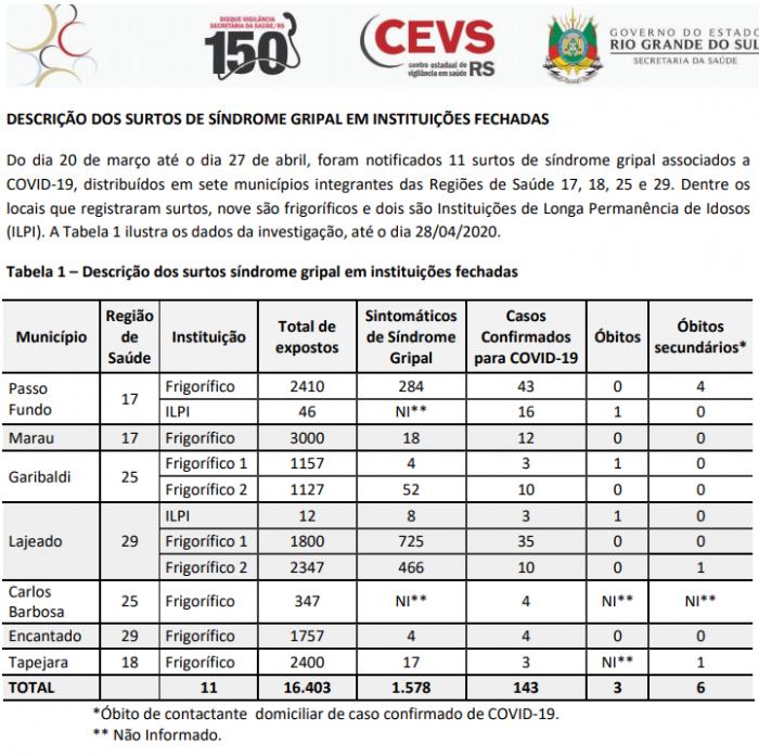 DADOS CORONAVÍRUS ABRIL DIA 29 RIO GRANDE DO SUL