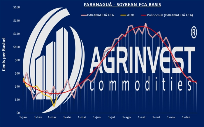 Basis Agrinvest