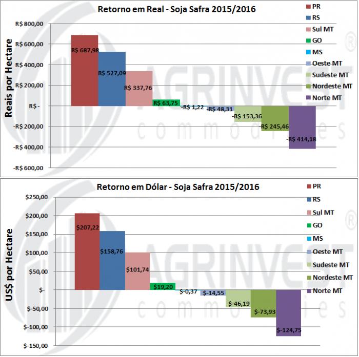 Soja - Retorno Financeiro Safra 2015/16 2 - Fonte: Agrinvest