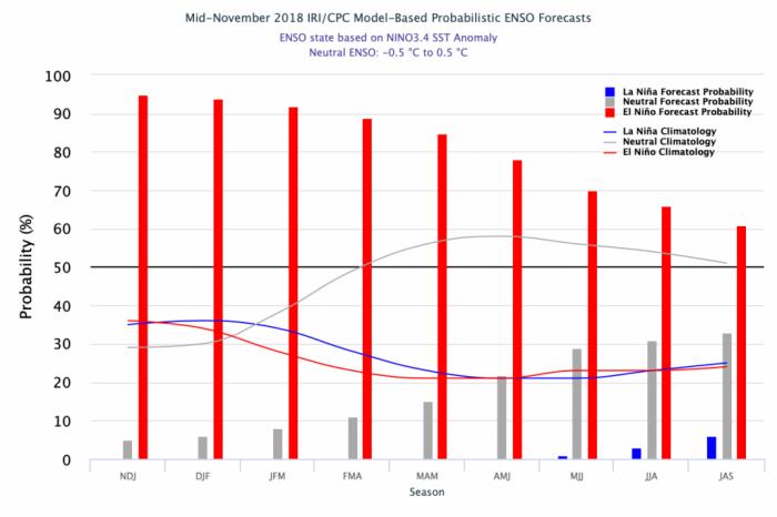 Probabilidade de ocorrência do El Niño, não sua força potencial para os próximos meses - Fonte: International Research Institute for Climate and Society | Columbia University