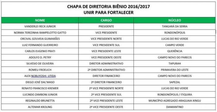 Aprosoja - Eleições Chapa 2