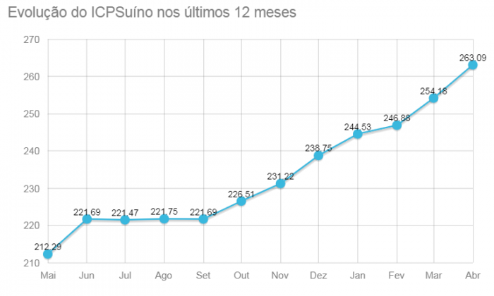 evolução icp suíno embrapa abril 2020