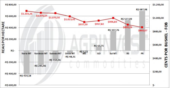 Soja - Retorno Financeiro Safra 2015/16 3 - Fonte: Agrinvest