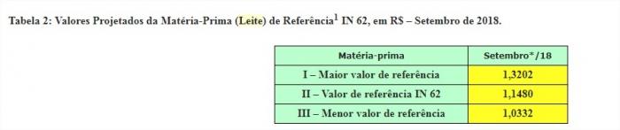 Tabela 2 - Leite