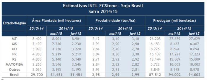 Soja - FCStone