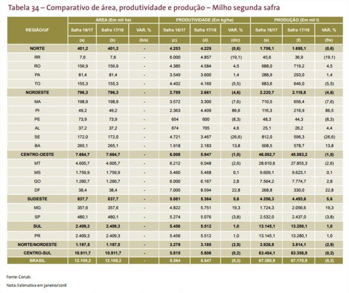 Projeção Milho Safrinha